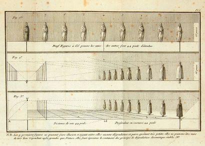 SAINT-MORIEN, Pierre de La Perspective aérienne, soumise à des principes puisés dans...