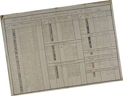 Tableau de l'état des régiments de l'archiduc...