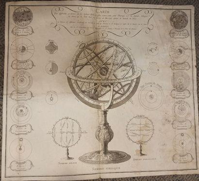SPHÈRE OBLIQUE planche gravée du XVIIIème...