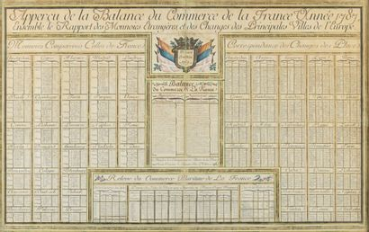 Overview of the Balance of Trade of France,...