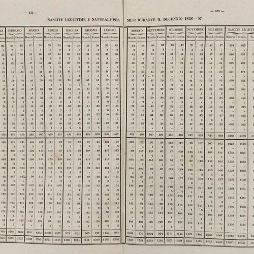 SAVOIE Informazioni Statistiche raccolte dalla Regia Commisione Superiore per gl…