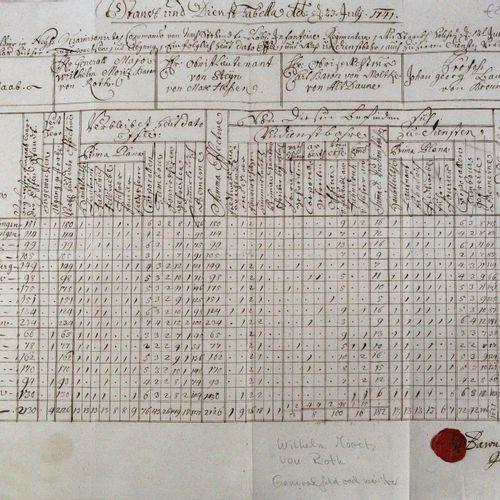 Standt und Dienst Tabella. 德文纸质手稿,1741年7月23日,有男爵v.Roth的蜡封和签名。1对开。33 x 40厘米。有几个褶皱…
