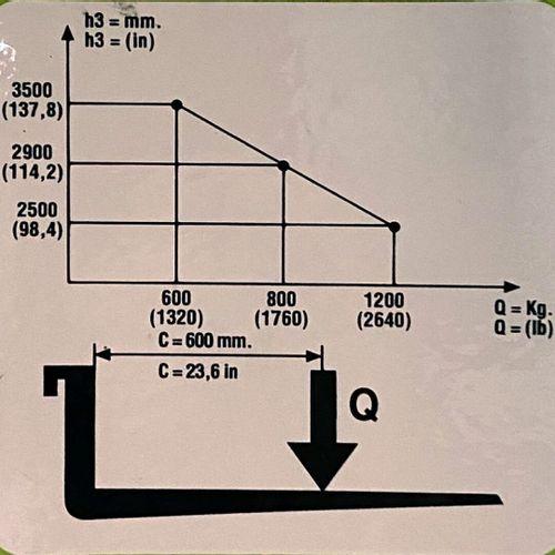 GERBEUR A ASSISTANCE ELECTRIQUE PRAMAC GX12/35 STRADDLE PLUS 1200 KG N° série ty…